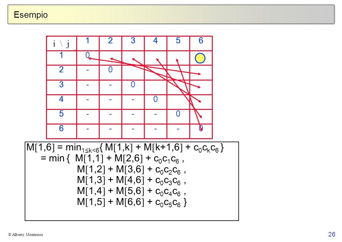 M[1,6] = min1≤k<6{ M[1,k] + M[k+1,6] + c0ckc6 }